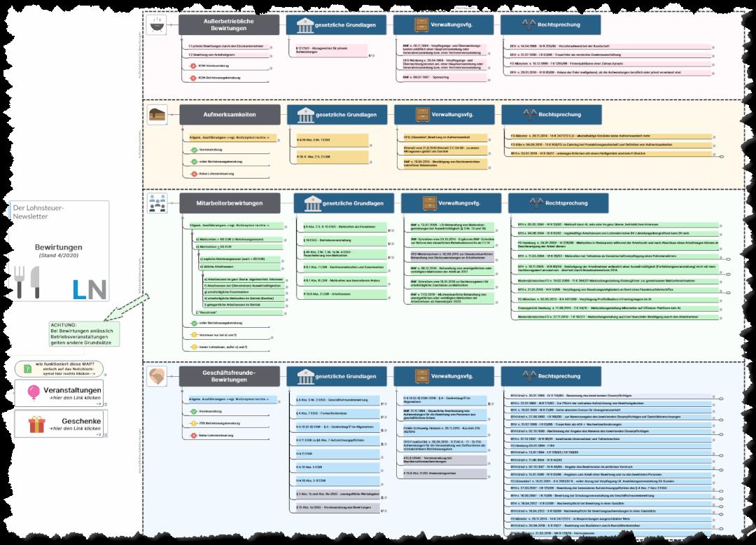 Mindmap Taxmap Bewirtung Aufmerksamkeiten Geschäftsfreundebewirtung Mitarbeiterbewirtung