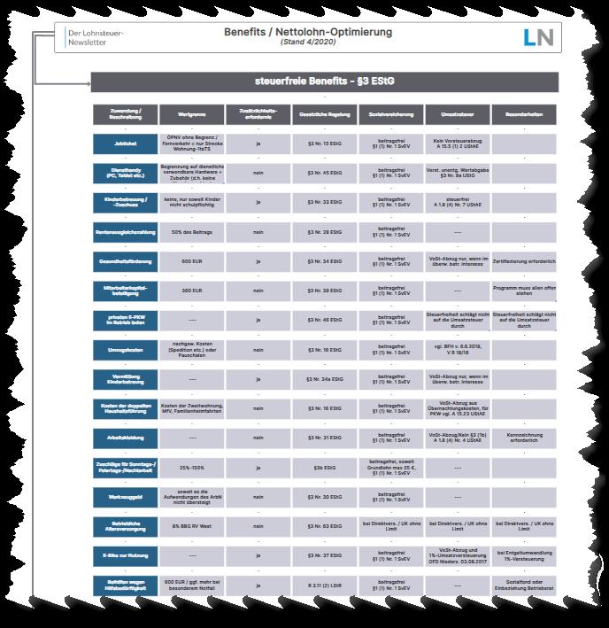 Taxmap: Benefits und Nettolohnoptimierung